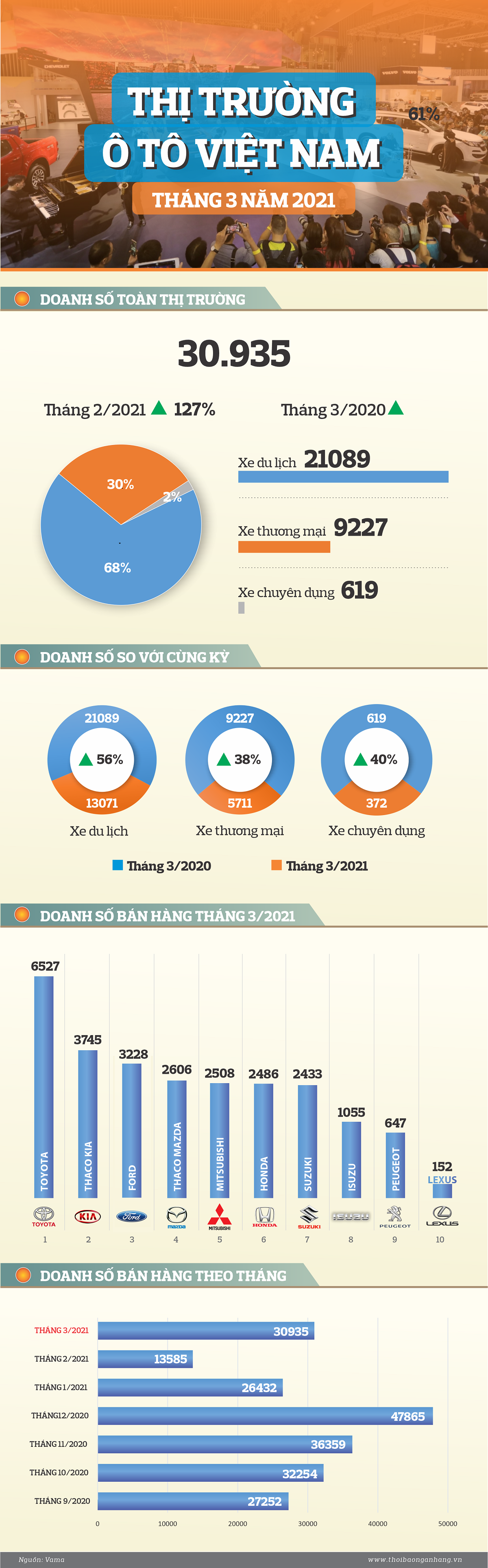 infographic thi truong o to thang 32021