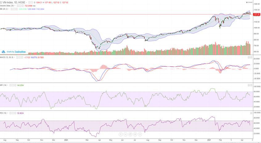 Cung giá thấp tăng trên diện rộng, VN-Index mất 40.46 điểm