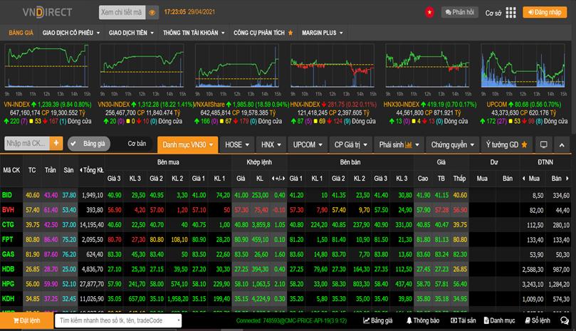 Bluechips bứt phá, VN-Index áp sát 1.240 điểm trong phiên cơ cấu ETFs