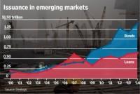Các khoản nợ chất dồn tại thị trường châu Á: Các rủi ro có thể phát sinh
