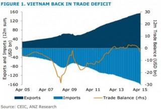 ANZ: Thâm hụt thương mại hiện nay là tốt