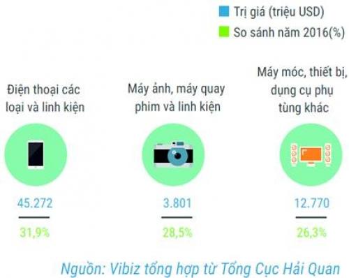 Công nghiệp điện tử với kinh tế Việt Nam