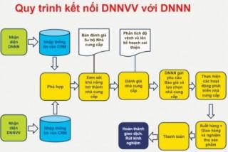 Phát triển chuỗi: Yêu cầu tất yếu để Việt Nam thành công