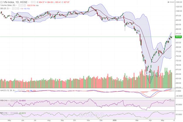 Thị trường có thể rơi vào trạng thái giằng co quanh 860 điểm