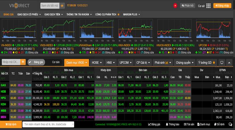 Dòng tiền mạnh tham gia thị trường, VN-Index bứt phá gần 18 điểm