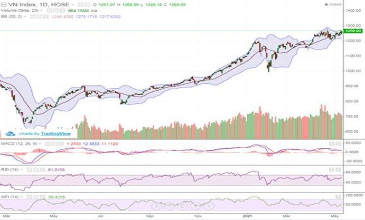 Cổ phiếu ngân hàng dẫn dắt, VN-Index tăng 13,05 điểm