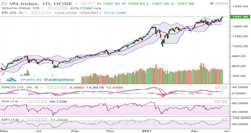 Mid-cap và penny dậy sóng, VN-Index áp sát mốc 1.300 điểm
