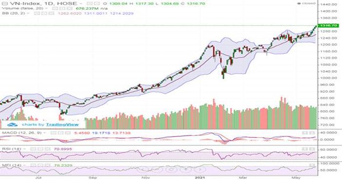 Cổ phiếu ngân hàng bứt phá, VN-Index tiếp tục tăng hơn 8 điểm