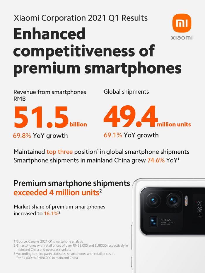 Doanh thu và lợi nhuận Xiaomi tăng trưởng mạnh