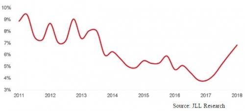 Tỷ lệ hấp thụ văn phòng tại Đông Nam Á tăng trưởng mạnh mẽ