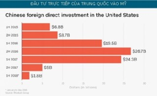 Đầu tư của Trung Quốc vào Mỹ giảm mạnh
