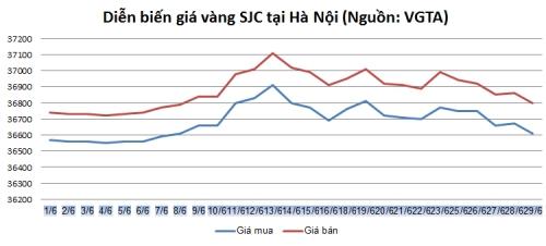 Thị trường vàng ngày 29/6: Đà đổ dốc đang tăng lên