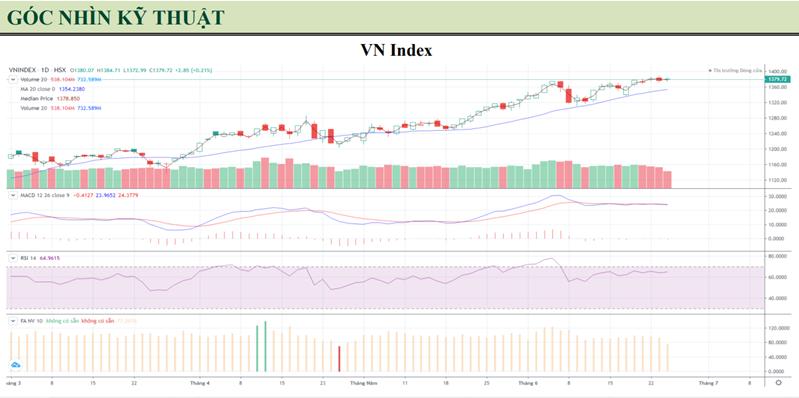 VN-Index tăng trở lại, thanh khoản tiếp tục đi xuống