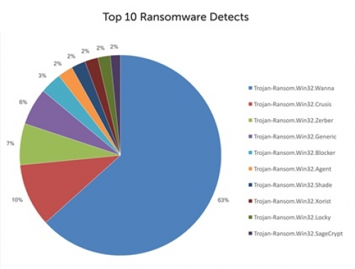 Kaspersky miễn phí cho DN chống ransomware