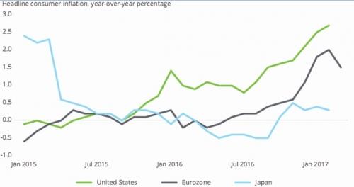 Lạm phát tăng, nhưng chưa quá quan ngại