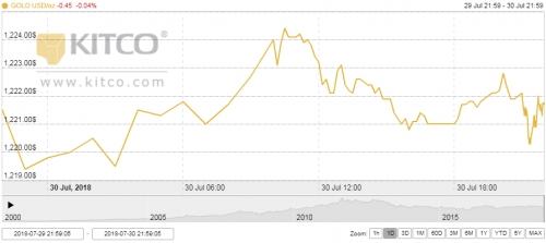 Giá vàng ngày 31/7: Nín thở chờ thông tin từ Fed