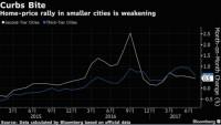 BĐS Trung Quốc giảm nhiệt
