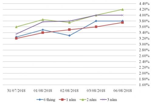 Thị trường TPCP ngày 6/8: Lãi suất nối tiếp đà tăng