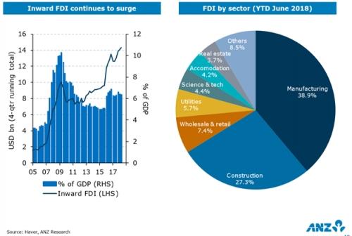 ANZ: Kinh tế Việt Nam sẽ tăng trưởng mạnh năm nay và năm 2019