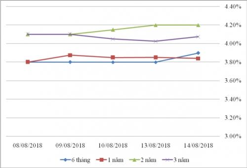 Thị trường TPCP ngày 14/8: Tăng ở hầu hết các kỳ hạn