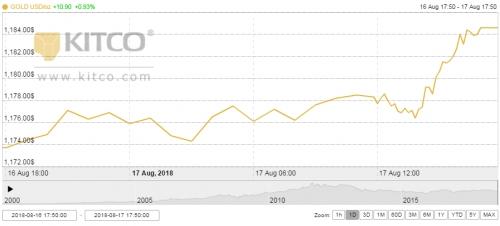 Thị trường vàng tuần tới: Người nói giảm, kẻ bảo tăng