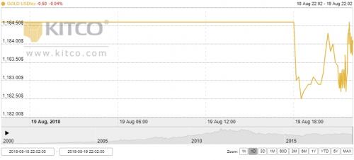 Thị trường vàng ngày 20/8: Mở đầu tuần, giá giảm với nhiều thông tin bất lợi
