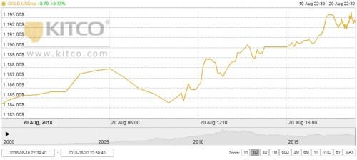 Thị trường vàng ngày 21/8: Khởi sắc trở lại