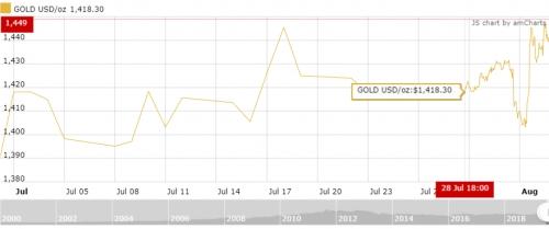 Giá vàng tuần tới: Sẽ chịu tác động lớn từ diễn biến thương mại Mỹ  - Trung