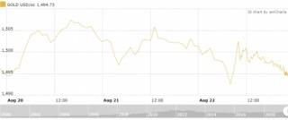 Thị trường vàng 23/8: Chờ đợi thông tin từ Jackson Hole