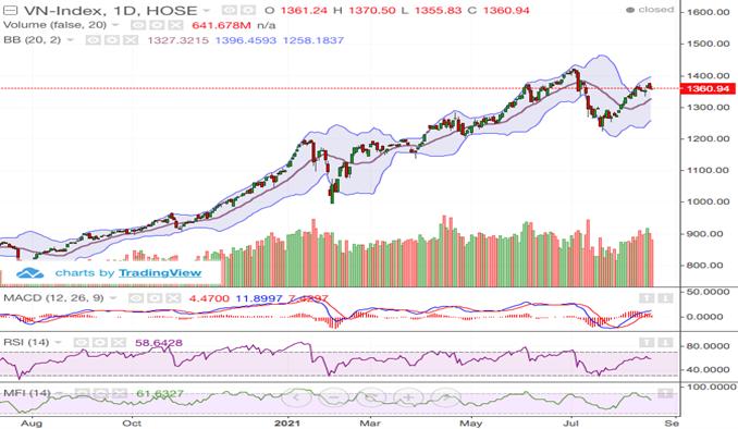 Thị trường phân hoá mạnh, VN-Index giảm nhẹ hơn 2 điểm
