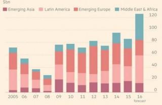 Nợ tại các thị trường mới nổi gia tăng