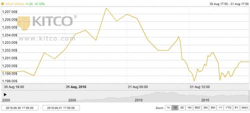 Thị trường vàng tuần tới: Chờ sự phục hồi