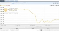 Thị trường vàng tuần tới: Dự đoán tăng nhẹ sau cuộc họp của Fed