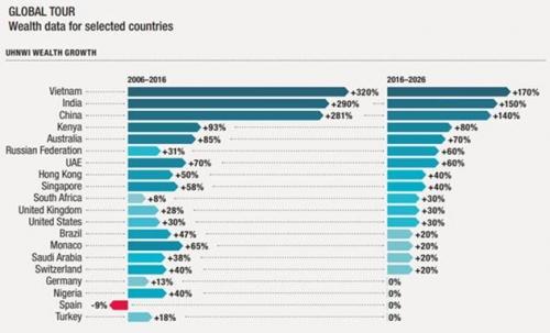 Đầu tư bất động sản - Thời đại của 'nhà siêu giàu châu Á'