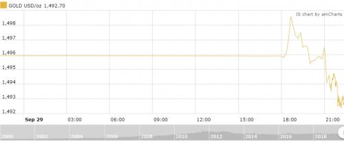 Thị trường vàng 30/9: Giảm tiếp trong ngày đầu tuần