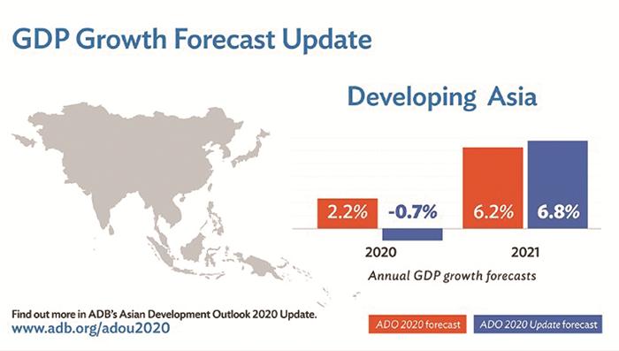 Các nền kinh tế đang phát triển châu Á sẽ bị thu hẹp