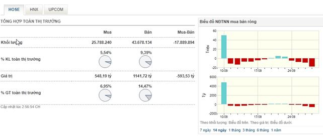 Áp lực bán tăng mạnh vào cuối phiên khiến VN-Index đảo chiều mất điểm