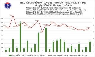 Việt Nam ghi nhận 11.521 ca mắc mới COVID-19 trong ngày 17/9