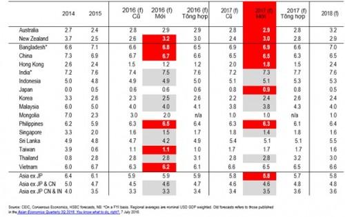 HSBC điều chỉnh giảm dự báo tăng trưởng GDP Việt Nam