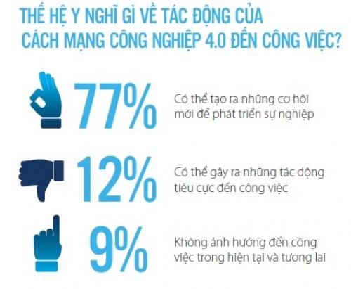 Thế hệ Y người Việt – Tham vọng sự nghiệp