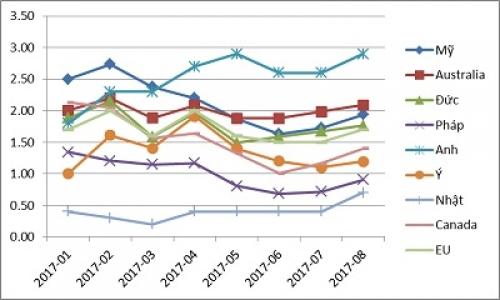Lạm phát đang gia tăng trên toàn cầu