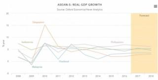 Chìa khoá tăng trưởng của châu Á