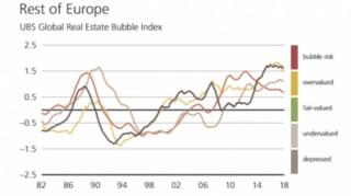 Những bong bóng BĐS lớn nhất theo xếp hạng của UBS