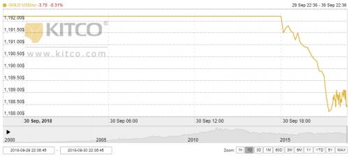 Thị trường vàng ngày 1/10: Giá vàng trong nước và thế giới cùng giảm