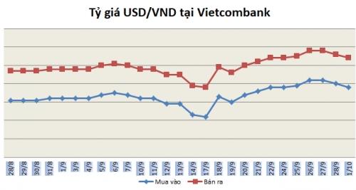 Tỷ giá ngày 1/10: Đi ngang ngày đầu tháng | Tài chính Tiền tệ