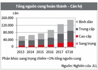Thị trường nhà ở TP. HCM: Nguồn cung sụt giảm, giá bán tiếp tục tăng
