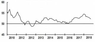 Hoạt động sản xuất toàn cầu đang có xu hướng thu hẹp