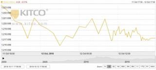 Thị trường vàng tuần tới: Kỳ vọng chuyển sang vùng giá mới