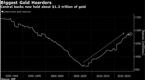 Động thái mua vàng của các NHTW đang thu hút sự chú ý
