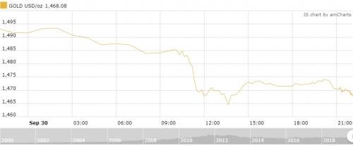 Thị trường vàng 1/10: Chịu áp lực từ đồng USD, giá vàng giảm tiếp